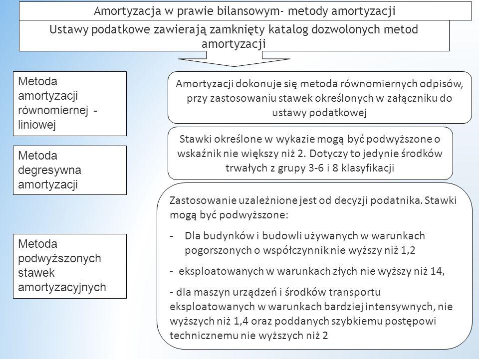 Amortyzacja w prawie bilansowym- metody amortyzacji Ustawy podatkowe zawierają zamknięty katalog dozwolonych metod amortyzacji Metoda degresywna amortyzacji Metoda podwyższonych stawek amortyzacyjnych Metoda amortyzacji równomiernej - liniowej Amortyzacji dokonuje się metoda równomiernych odpisów, przy zastosowaniu stawek określonych w załączniku do ustawy podatkowej Stawki określone w wykazie mogą być podwyższone o wskaźnik nie większy niż 2.