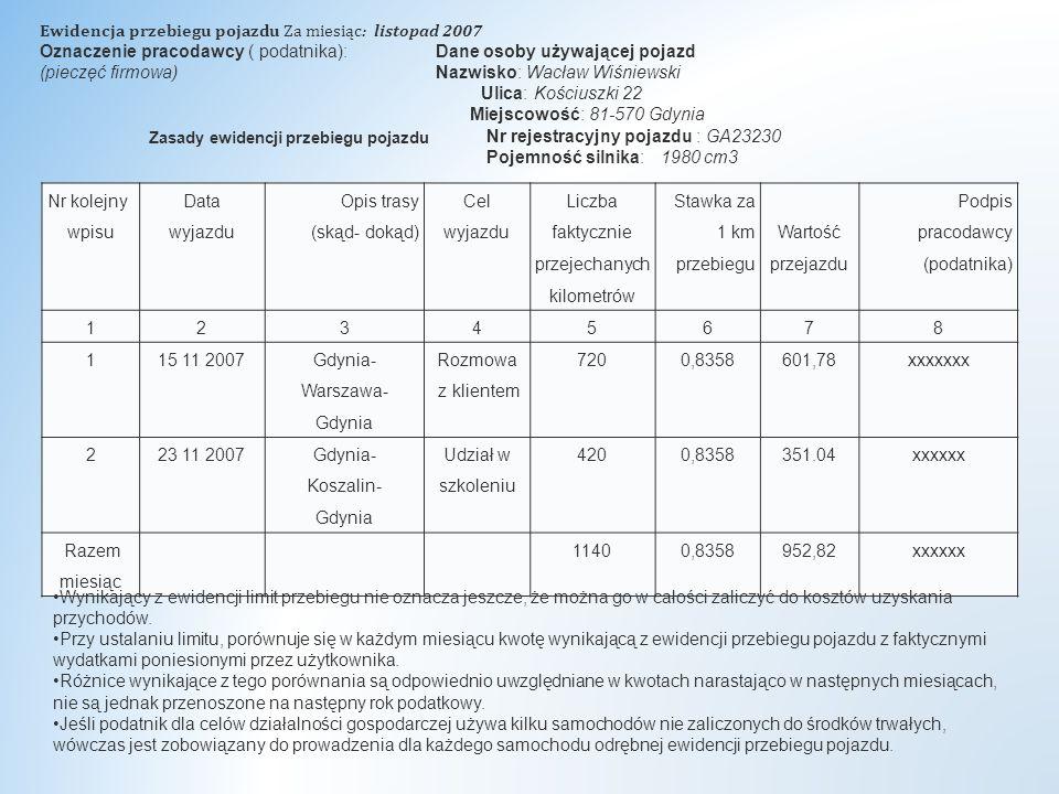 Nr kolejny wpisu Data wyjazdu Opis trasy (skąd- dokąd) Cel wyjazdu Liczba faktycznie przejechanych kilometrów Stawka za 1 km przebiegu Wartość przejazdu Podpis pracodawcy (podatnika) 12345678 115 11 2007 Gdynia- Warszawa- Gdynia Rozmowa z klientem 7200,8358601,78xxxxxxx 223 11 2007 Gdynia- Koszalin- Gdynia Udział w szkoleniu 4200,8358351.04xxxxxx Razem miesiąc 11400,8358952,82xxxxxx Zasady ewidencji przebiegu pojazdu Ewidencja przebiegu pojazdu Za miesiąc: listopad 2007 Oznaczenie pracodawcy ( podatnika): Dane osoby używającej pojazd (pieczęć firmowa) Nazwisko: Wacław Wiśniewski Ulica: Kościuszki 22 Miejscowość: 81-570 Gdynia Nr rejestracyjny pojazdu : GA23230 Pojemność silnika: 1980 cm3 Wynikający z ewidencji limit przebiegu nie oznacza jeszcze, że można go w całości zaliczyć do kosztów uzyskania przychodów.