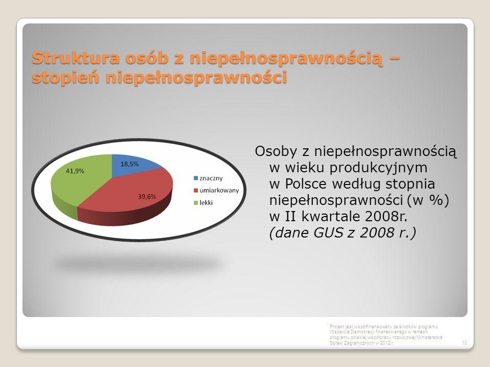 Struktura osób z niepełnosprawnością – stopień niepełnosprawności Osoby z niepełnosprawnością w wieku produkcyjnym w Polsce według stopnia niepełnospr