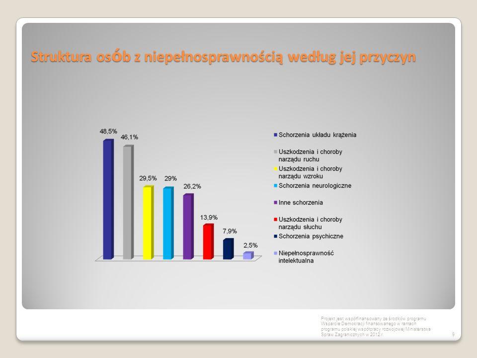 Struktura osób z niepełnosprawnością – stopień niepełnosprawności Osoby z niepełnosprawnością w wieku produkcyjnym w Polsce według stopnia niepełnosprawności (w %) w II kwartale 2008r.