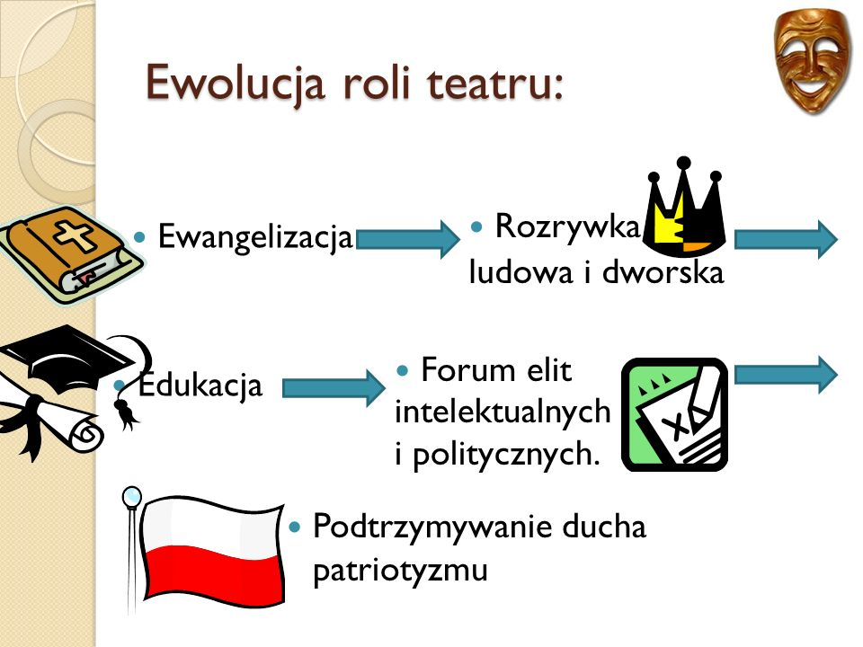 Ewolucja roli teatru: Ewangelizacja Rozrywka ludowa i dworska Edukacja Podtrzymywanie ducha patriotyzmu Forum elit intelektualnych i politycznych.