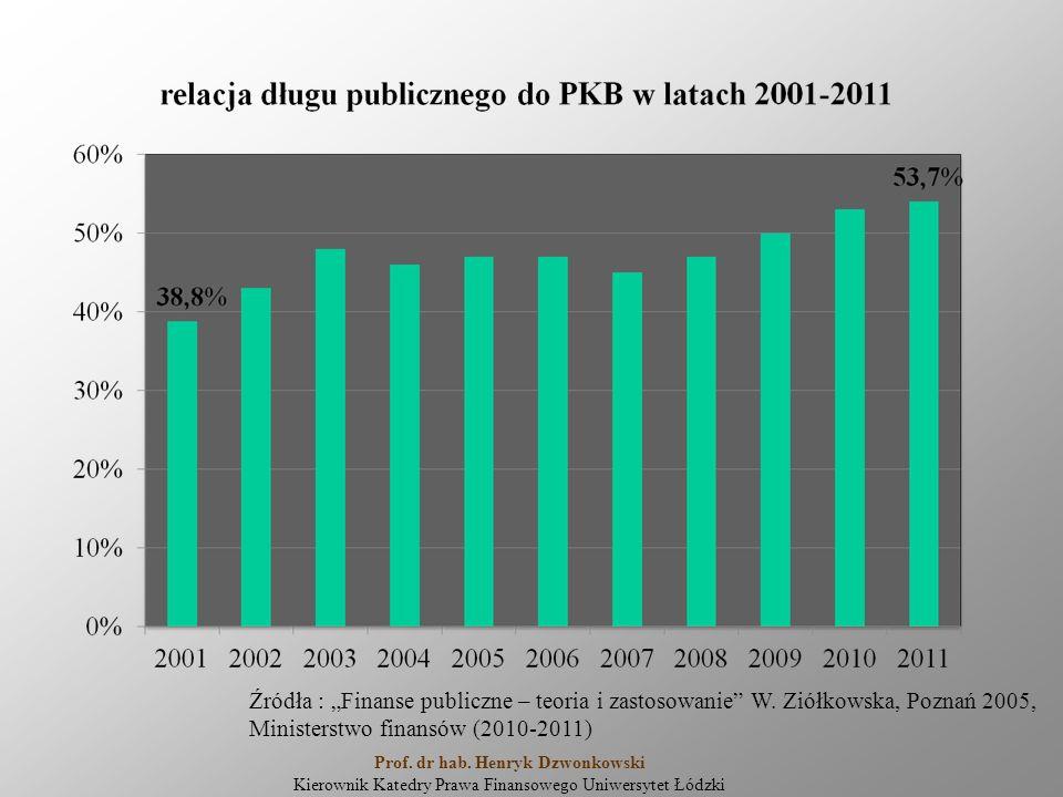 """Źródła : """"Finanse publiczne – teoria i zastosowanie"""" W. Ziółkowska, Poznań 2005, Ministerstwo finansów (2010-2011) Prof. dr hab. Henryk Dzwonkowski Ki"""