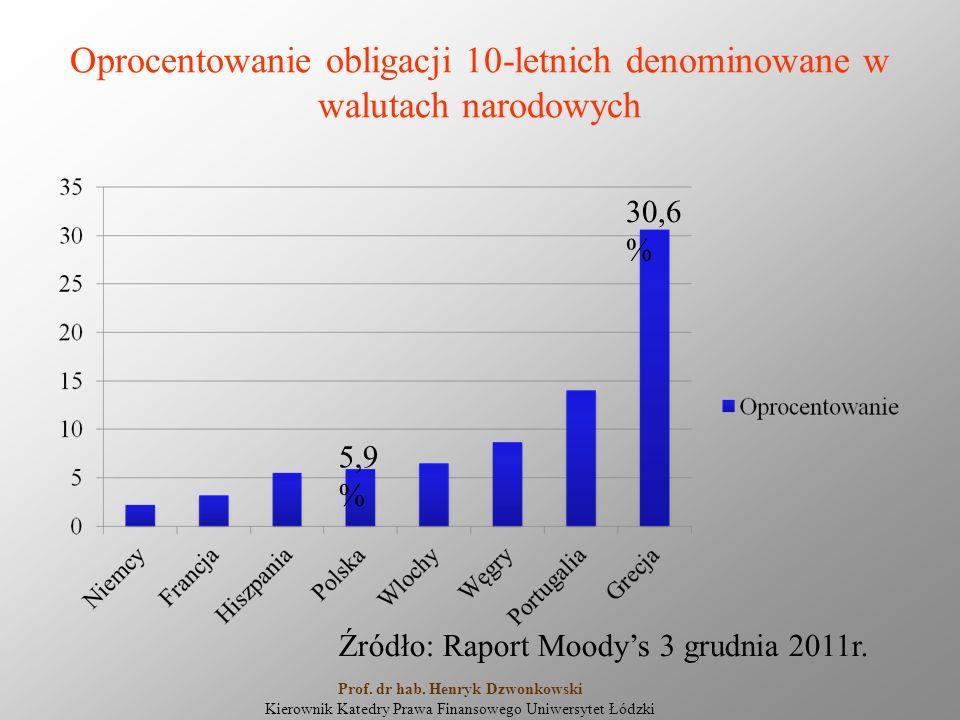 Oprocentowanie obligacji 10-letnich denominowane w walutach narodowych 5,9 % 30,6 % Źródło: Raport Moody's 3 grudnia 2011r. Prof. dr hab. Henryk Dzwon