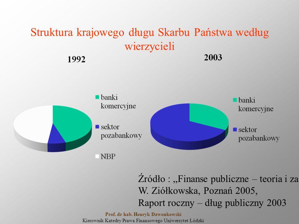 """Struktura krajowego długu Skarbu Państwa według wierzycieli Źródło : """"Finanse publiczne – teoria i zastosowanie W."""