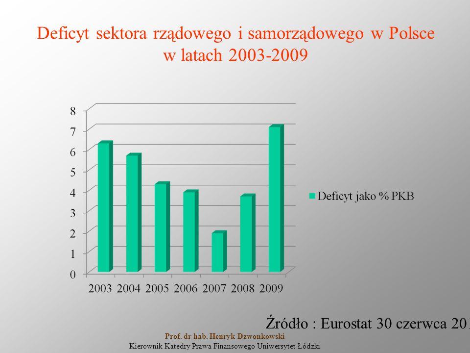 Deficyt sektora rządowego i samorządowego w Polsce w latach 2003-2009 Źródło : Eurostat 30 czerwca 2010r. Prof. dr hab. Henryk Dzwonkowski Kierownik K
