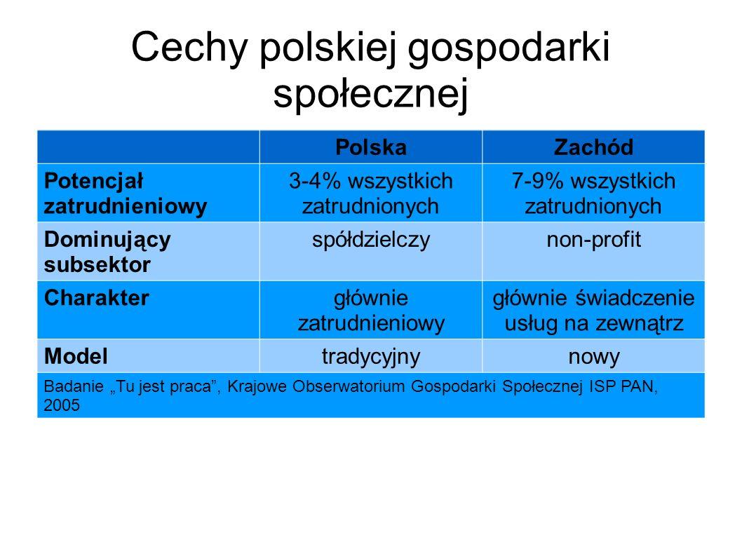 """Cechy polskiej gospodarki społecznej PolskaZachód Potencjał zatrudnieniowy 3-4% wszystkich zatrudnionych 7-9% wszystkich zatrudnionych Dominujący subsektor spółdzielczynon-profit Charaktergłównie zatrudnieniowy głównie świadczenie usług na zewnątrz Modeltradycyjnynowy Badanie """"Tu jest praca , Krajowe Obserwatorium Gospodarki Społecznej ISP PAN, 2005"""