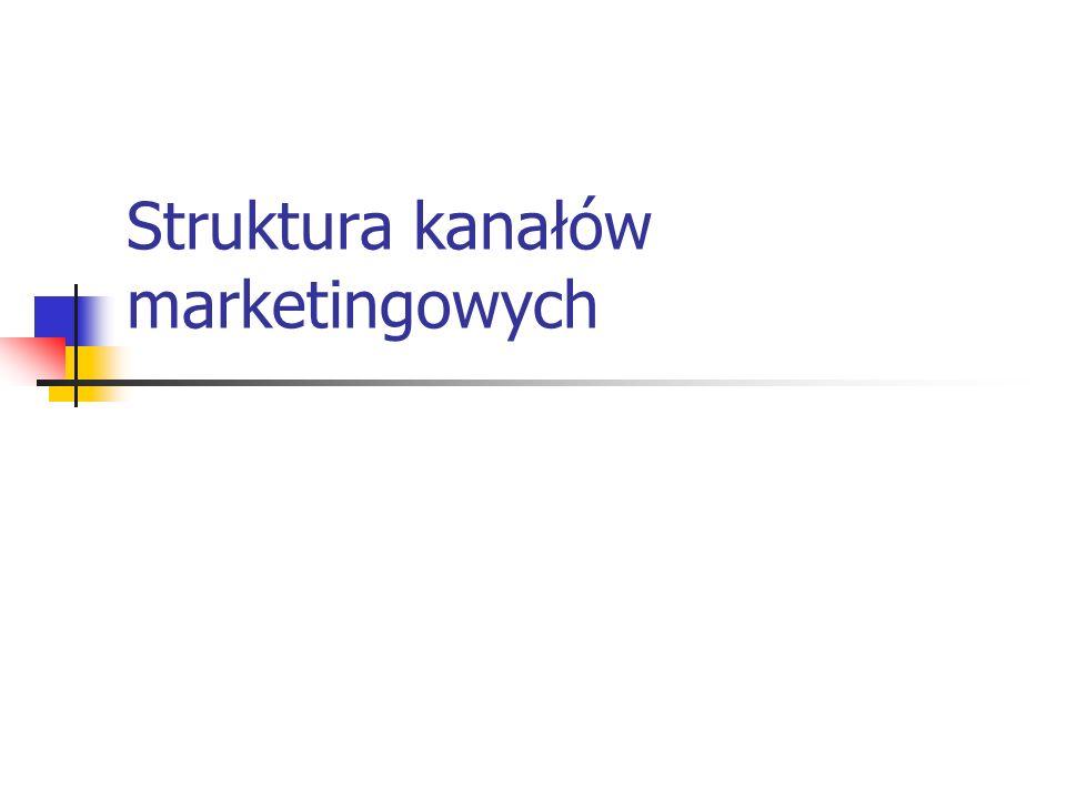Struktura kanałów marketingowych