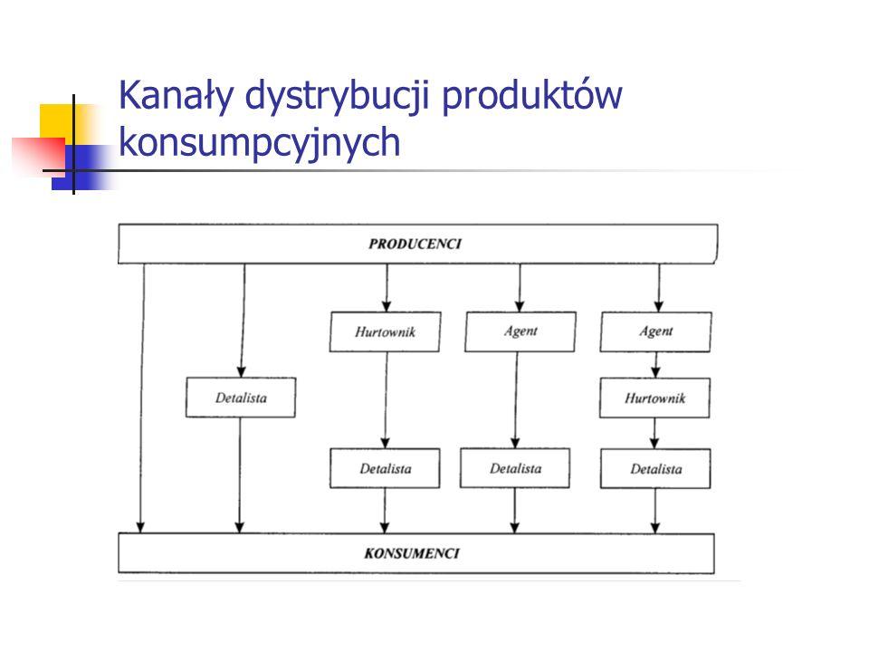Kanały dystrybucji produktów zaopatrzeniowych