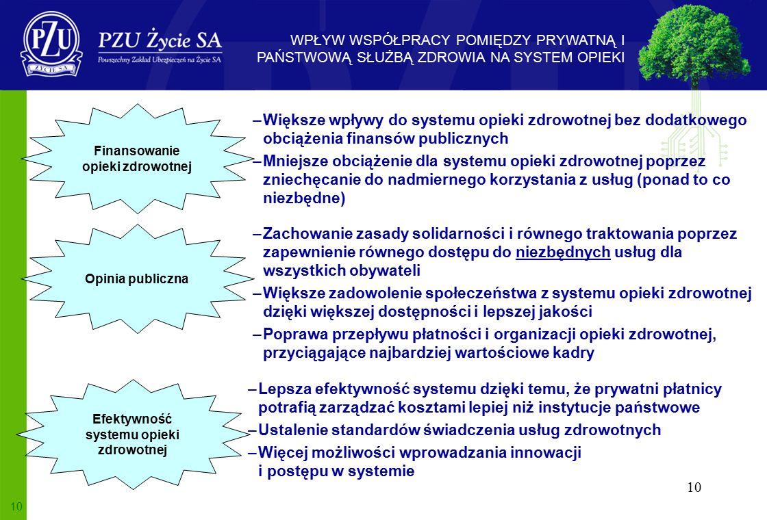 10 –Większe wpływy do systemu opieki zdrowotnej bez dodatkowego obciążenia finansów publicznych –Mniejsze obciążenie dla systemu opieki zdrowotnej poprzez zniechęcanie do nadmiernego korzystania z usług (ponad to co niezbędne) Finansowanie opieki zdrowotnej Opinia publiczna –Zachowanie zasady solidarności i równego traktowania poprzez zapewnienie równego dostępu do niezbędnych usług dla wszystkich obywateli –Większe zadowolenie społeczeństwa z systemu opieki zdrowotnej dzięki większej dostępności i lepszej jakości –Poprawa przepływu płatności i organizacji opieki zdrowotnej, przyciągające najbardziej wartościowe kadry Efektywność systemu opieki zdrowotnej –Lepsza efektywność systemu dzięki temu, że prywatni płatnicy potrafią zarządzać kosztami lepiej niż instytucje państwowe –Ustalenie standardów świadczenia usług zdrowotnych –Więcej możliwości wprowadzania innowacji i postępu w systemie WPŁYW WSPÓŁPRACY POMIĘDZY PRYWATNĄ I PAŃSTWOWĄ SŁUŻBĄ ZDROWIA NA SYSTEM OPIEKI