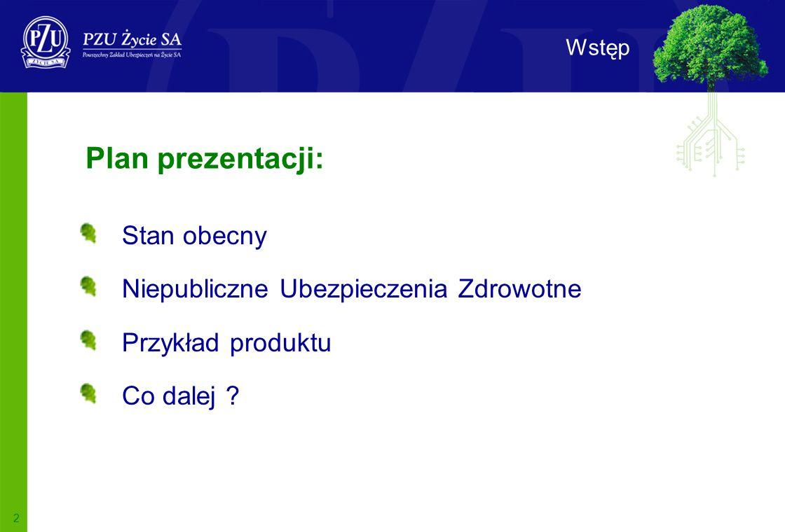 2 Wstęp Plan prezentacji: Stan obecny Niepubliczne Ubezpieczenia Zdrowotne Przykład produktu Co dalej