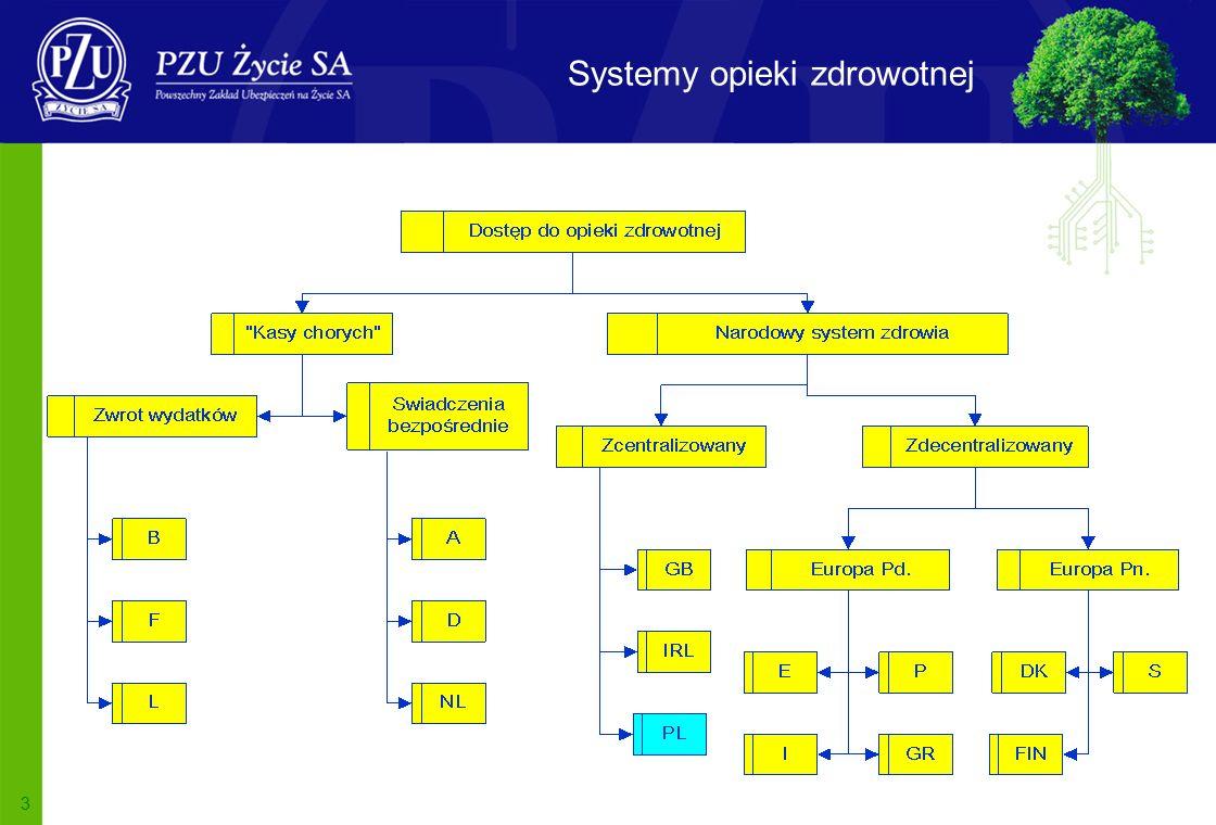 3 Systemy opieki zdrowotnej