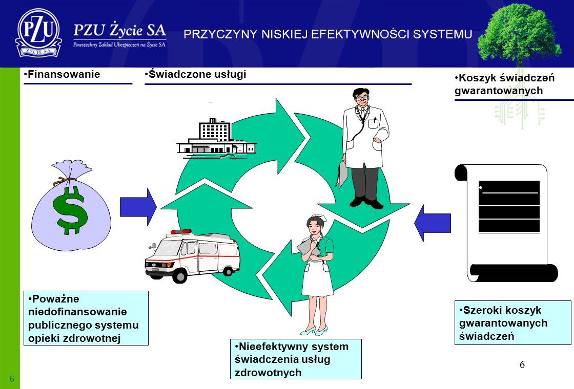 6 6 Świadczone usługi Finansowanie Poważne niedofinansowanie publicznego systemu opieki zdrowotnej Nieefektywny system świadczenia usług zdrowotnych Koszyk świadczeń gwarantowanych _________ __________ __________ __________ Szeroki koszyk gwarantowanych świadczeń PRZYCZYNY NISKIEJ EFEKTYWNOŚCI SYSTEMU