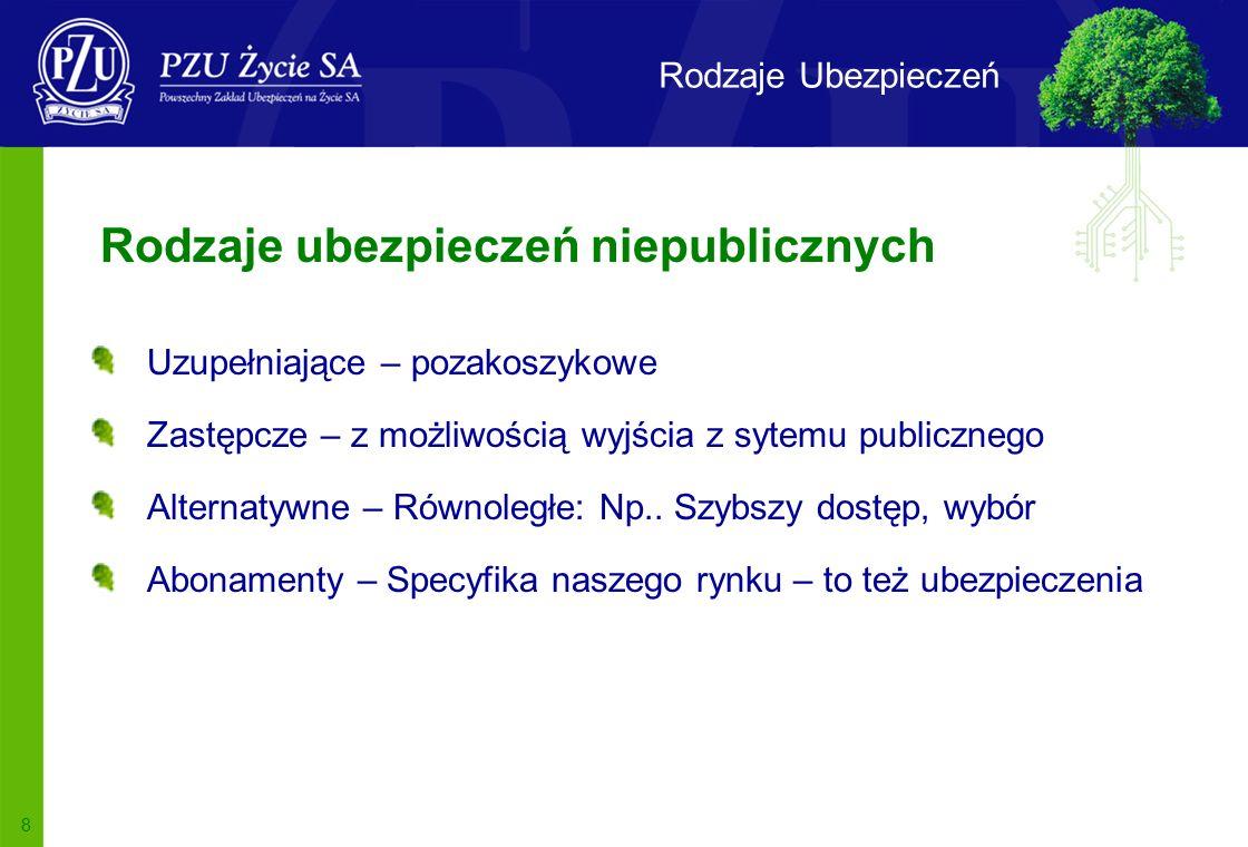 8 Rodzaje Ubezpieczeń Uzupełniające – pozakoszykowe Zastępcze – z możliwością wyjścia z sytemu publicznego Alternatywne – Równoległe: Np..