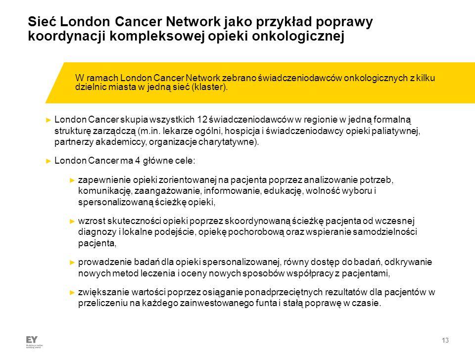 13 Sieć London Cancer Network jako przykład poprawy koordynacji kompleksowej opieki onkologicznej ► W ramach London Cancer Network zebrano świadczeniodawców onkologicznych z kilku dzielnic miasta w jedną sieć (klaster).