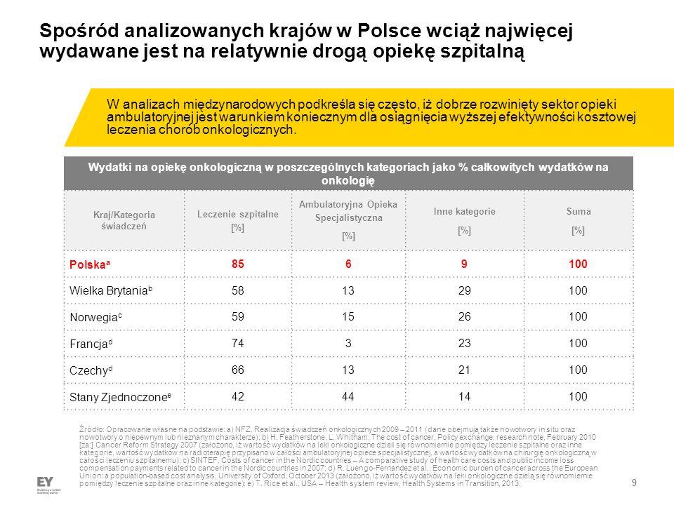 9 Wydatki na opiekę onkologiczną w poszczególnych kategoriach jako % całkowitych wydatków na onkologię Kraj/Kategoria świadczeń Leczenie szpitalne [%] Ambulatoryjna Opieka Specjalistyczna [%] Inne kategorie [%] Suma [%] Polska a 8569100 Wielka Brytania b 581329100 Norwegia c 591526100 Francja d 74323100 Czechy d 661321100 Stany Zjednoczone e 424414100 Spośród analizowanych krajów w Polsce wciąż najwięcej wydawane jest na relatywnie drogą opiekę szpitalną ► W analizach międzynarodowych podkreśla się często, iż dobrze rozwinięty sektor opieki ambulatoryjnej jest warunkiem koniecznym dla osiągnięcia wyższej efektywności kosztowej leczenia chorób onkologicznych.