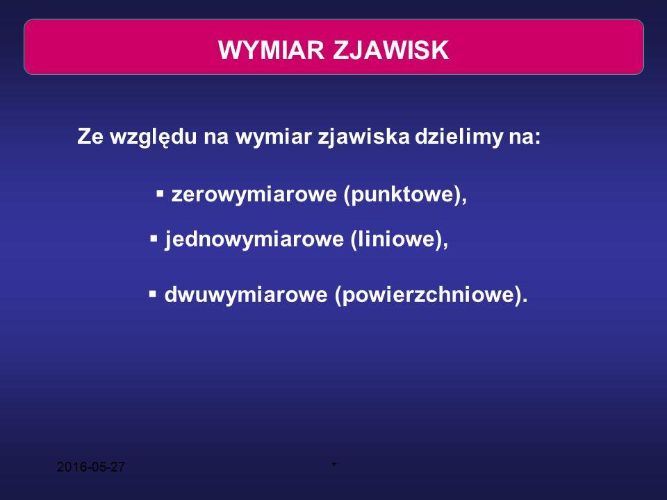 2016-05-27* WYMIAR ZJAWISK Ze względu na wymiar zjawiska dzielimy na:  zerowymiarowe (punktowe),  jednowymiarowe (liniowe),  dwuwymiarowe (powierzchniowe).