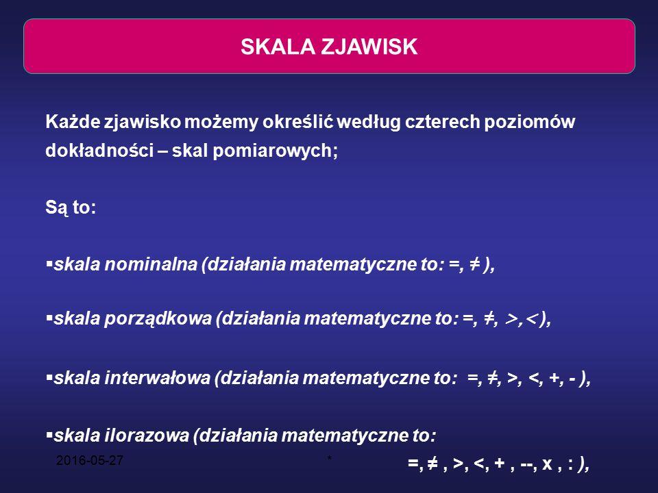 2016-05-27* SKALE POMIAROWE ZJAWISK SKALA ZJAWISK Każde zjawisko możemy określić według czterech poziomów dokładności – skal pomiarowych; Są to:  skala nominalna (działania matematyczne to: =, ≠ ),  skala porządkowa (działania matematyczne to: =, ≠, >,< ),  skala interwałowa (działania matematyczne to: =, ≠, >, <, +, - ),  skala ilorazowa (działania matematyczne to: =, ≠, >, <, +, --, x, : ),