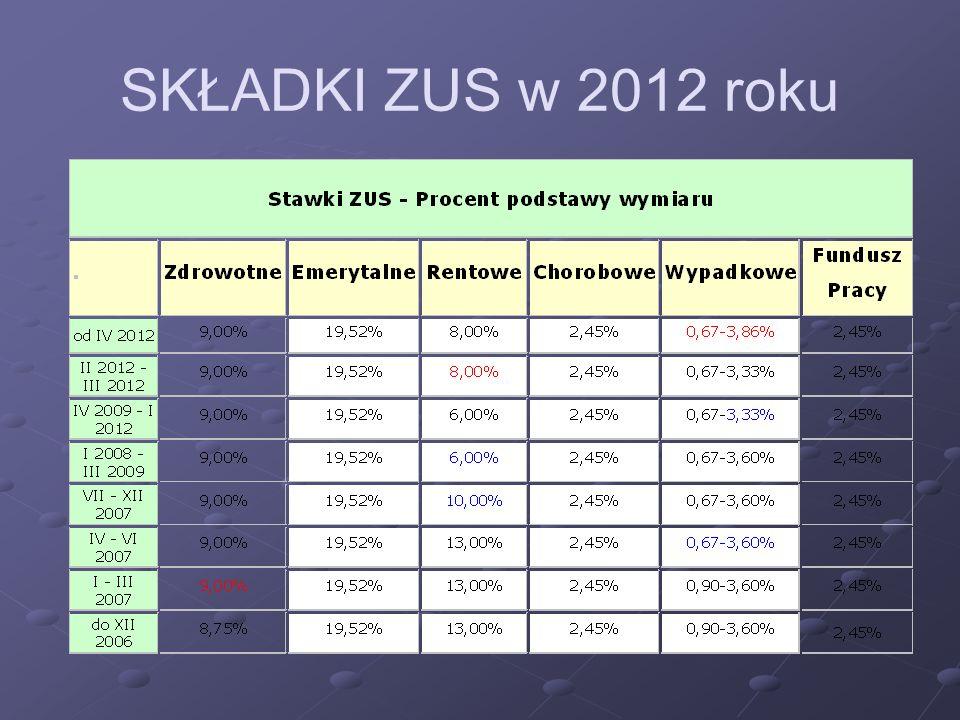 SKŁADKI ZUS w 2012 roku