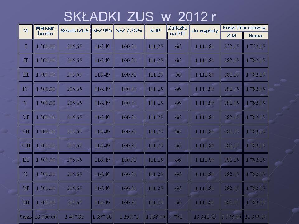 SKŁADKI ZUS w 2012 r 2012