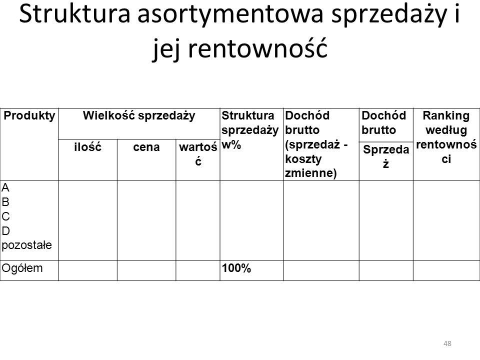 Struktura asortymentowa sprzedaży i jej rentowność ProduktyWielkość sprzedażyStruktura sprzedaży w% Dochód brutto (sprzedaż - koszty zmienne) Dochód b