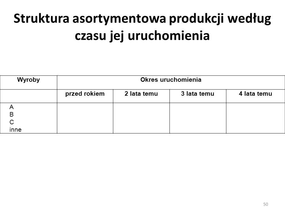 Struktura asortymentowa produkcji według czasu jej uruchomienia WyrobyOkres uruchomienia przed rokiem2 lata temu3 lata temu4 lata temu A B C inne 50