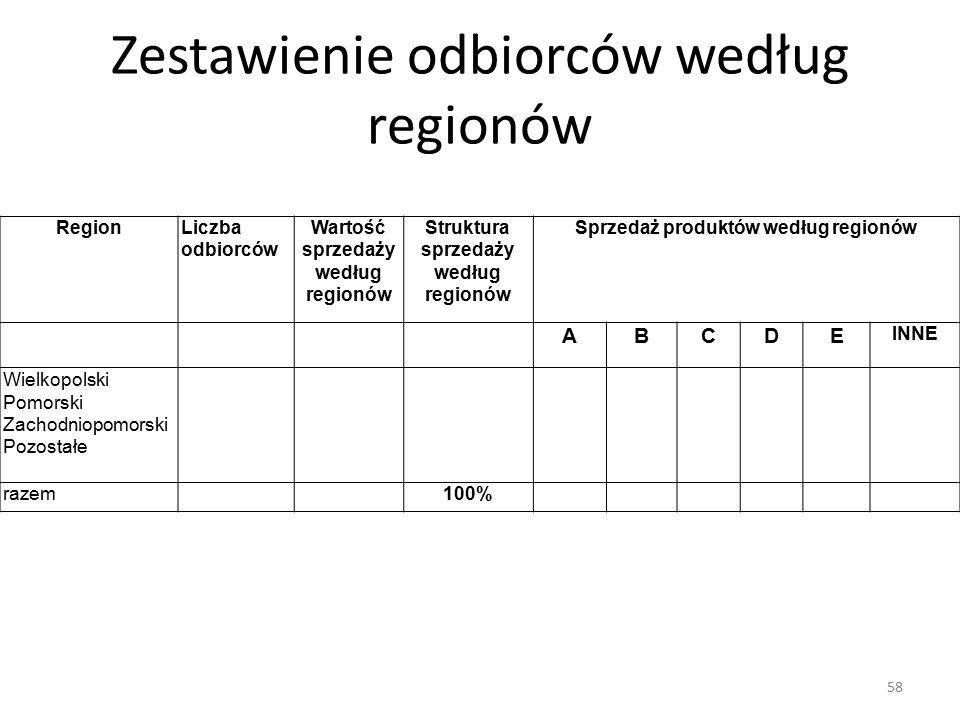 Zestawienie odbiorców według regionów RegionLiczba odbiorców Wartość sprzedaży według regionów Struktura sprzedaży według regionów Sprzedaż produktów według regionów ABCDE INNE Wielkopolski Pomorski Zachodniopomorski Pozostałe razem100% 58