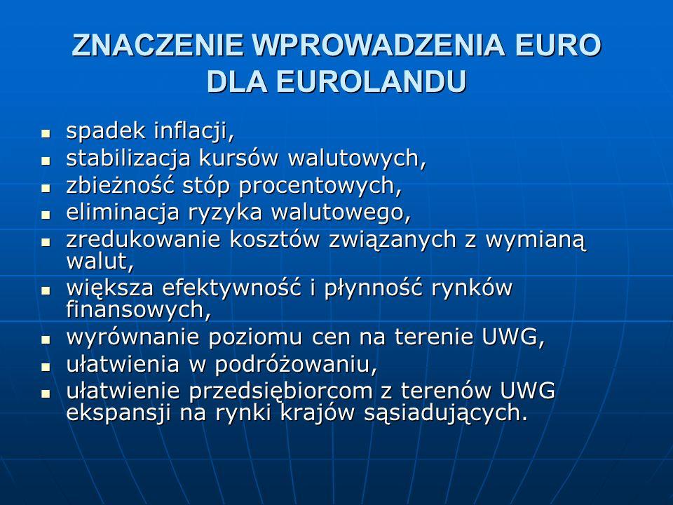 ZNACZENIE WPROWADZENIA EURO DLA EUROLANDU spadek inflacji, spadek inflacji, stabilizacja kursów walutowych, stabilizacja kursów walutowych, zbieżność stóp procentowych, zbieżność stóp procentowych, eliminacja ryzyka walutowego, eliminacja ryzyka walutowego, zredukowanie kosztów związanych z wymianą walut, zredukowanie kosztów związanych z wymianą walut, większa efektywność i płynność rynków finansowych, większa efektywność i płynność rynków finansowych, wyrównanie poziomu cen na terenie UWG, wyrównanie poziomu cen na terenie UWG, ułatwienia w podróżowaniu, ułatwienia w podróżowaniu, ułatwienie przedsiębiorcom z terenów UWG ekspansji na rynki krajów sąsiadujących.
