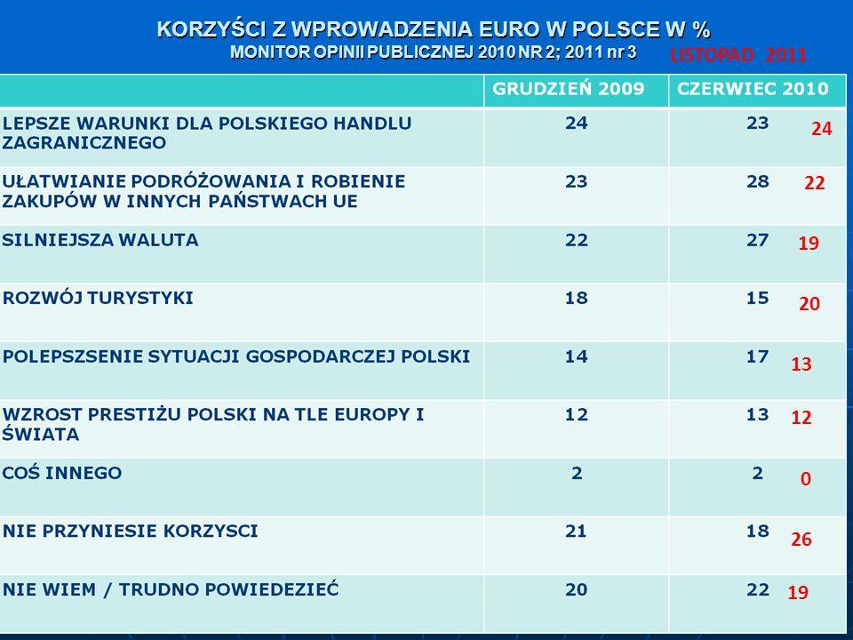KORZYŚCI Z WPROWADZENIA EURO W POLSCE W % MONITOR OPINII PUBLICZNEJ 2010 NR 2; 2011 nr 3 LISTOPAD 2011 24 22 19 20 13 12 0 26 19