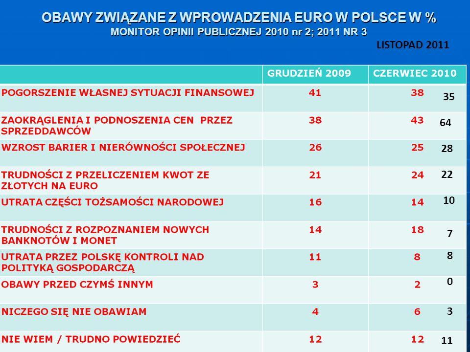 OBAWY ZWIĄZANE Z WPROWADZENIA EURO W POLSCE W % MONITOR OPINII PUBLICZNEJ 2010 nr 2; 2011 NR 3 35 LISTOPAD 2011 64 28 22 10 7 8 0 3 11
