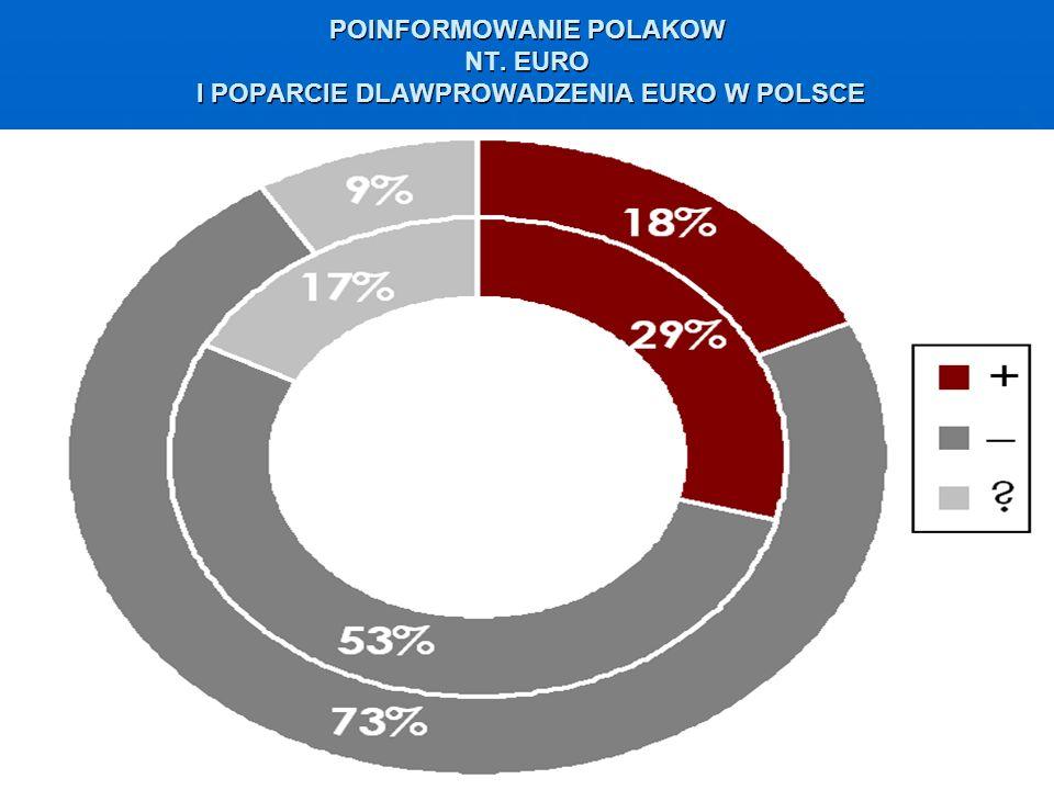 POINFORMOWANIE POLAKOW NT. EURO I POPARCIE DLAWPROWADZENIA EURO W POLSCE