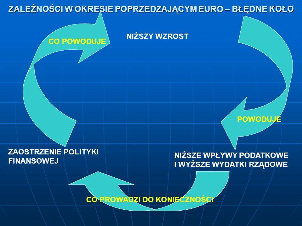 ZALEŻNOŚCI W OKRESIE POPRZEDZAJĄCYM EURO – BŁĘDNE KOŁO ZAOSTRZENIE POLITYKI FINANSOWEJ NIŻSZE WPŁYWY PODATKOWE I WYŻSZE WYDATKI RZĄDOWE CO PROWADZI DO KONIECZNOŚCI NIŻSZY WZROST CO POWODUJE POWODUJE