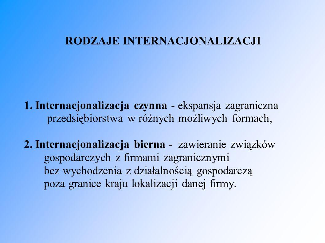 RODZAJE INTERNACJONALIZACJI 1. Internacjonalizacja czynna - ekspansja zagraniczna przedsiębiorstwa w różnych możliwych formach, 2. Internacjonalizacja