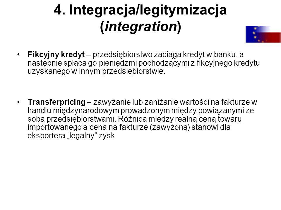 4. Integracja/legitymizacja (integration) Fikcyjny kredyt – przedsiębiorstwo zaciąga kredyt w banku, a następnie spłaca go pieniędzmi pochodzącymi z f