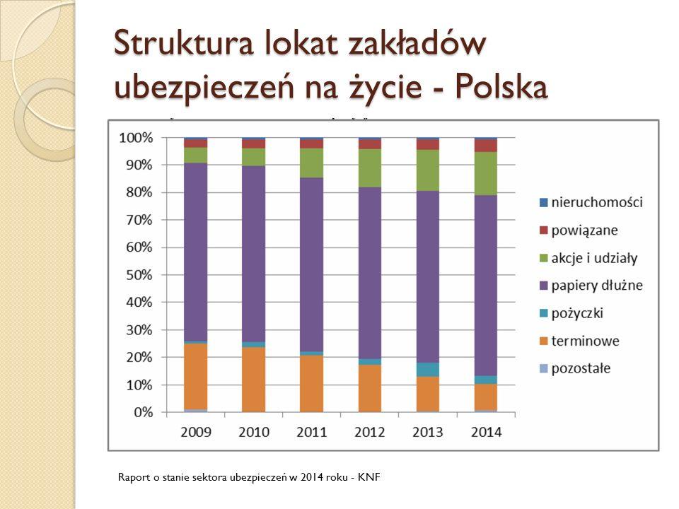 Struktura lokat zakładów ubezpieczeń na życie - Polska Raport o stanie sektora ubezpieczeń w 2014 roku - KNF