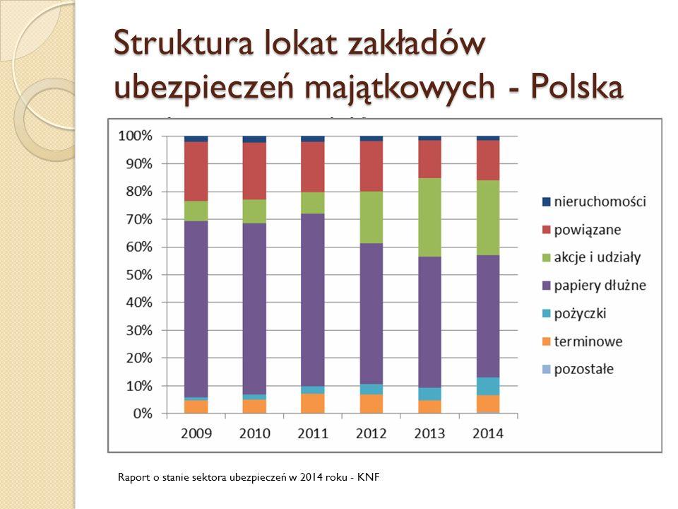 Struktura lokat zakładów ubezpieczeń majątkowych - Polska Raport o stanie sektora ubezpieczeń w 2014 roku - KNF