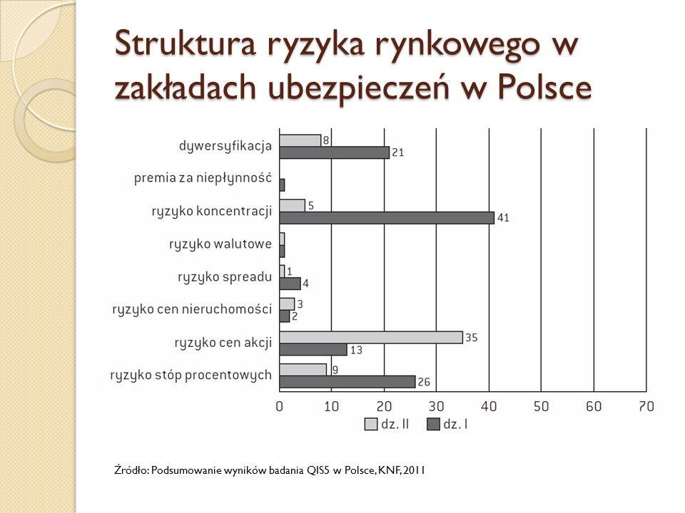 Struktura ryzyka rynkowego w zakładach ubezpieczeń w Polsce Źródło: Podsumowanie wyników badania QIS5 w Polsce, KNF, 2011