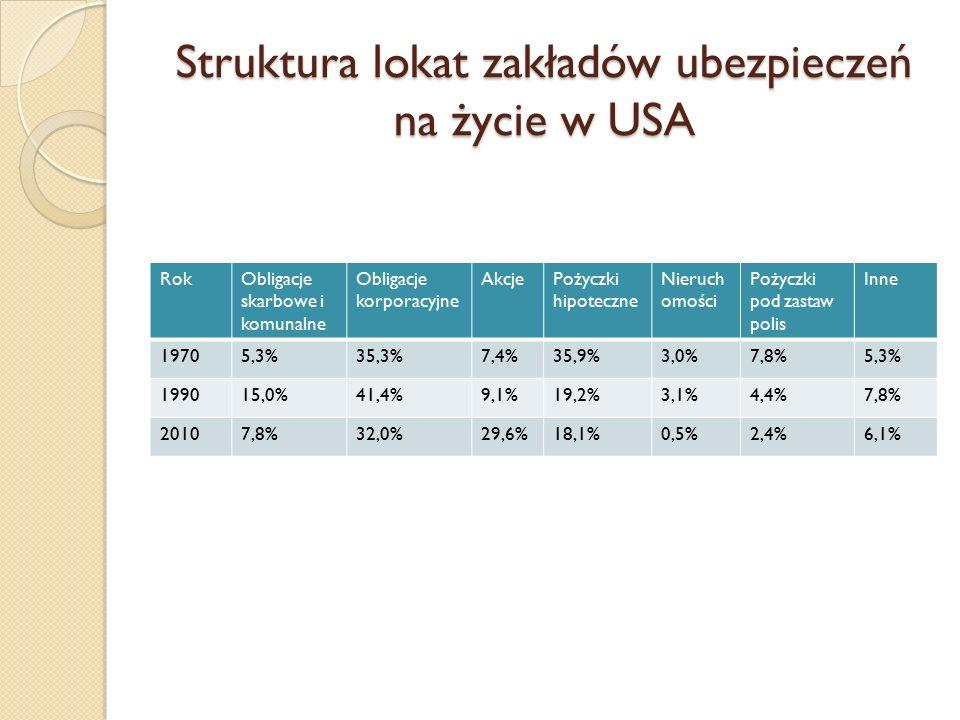 Struktura lokat zakładów ubezpieczeń na życie w USA RokObligacje skarbowe i komunalne Obligacje korporacyjne AkcjePożyczki hipoteczne Nieruch omości Pożyczki pod zastaw polis Inne 19705,3%35,3%7,4%35,9%3,0%7,8%5,3% 199015,0%41,4%9,1%19,2%3,1%4,4%7,8% 20107,8%32,0%29,6%18,1%0,5%2,4%6,1%
