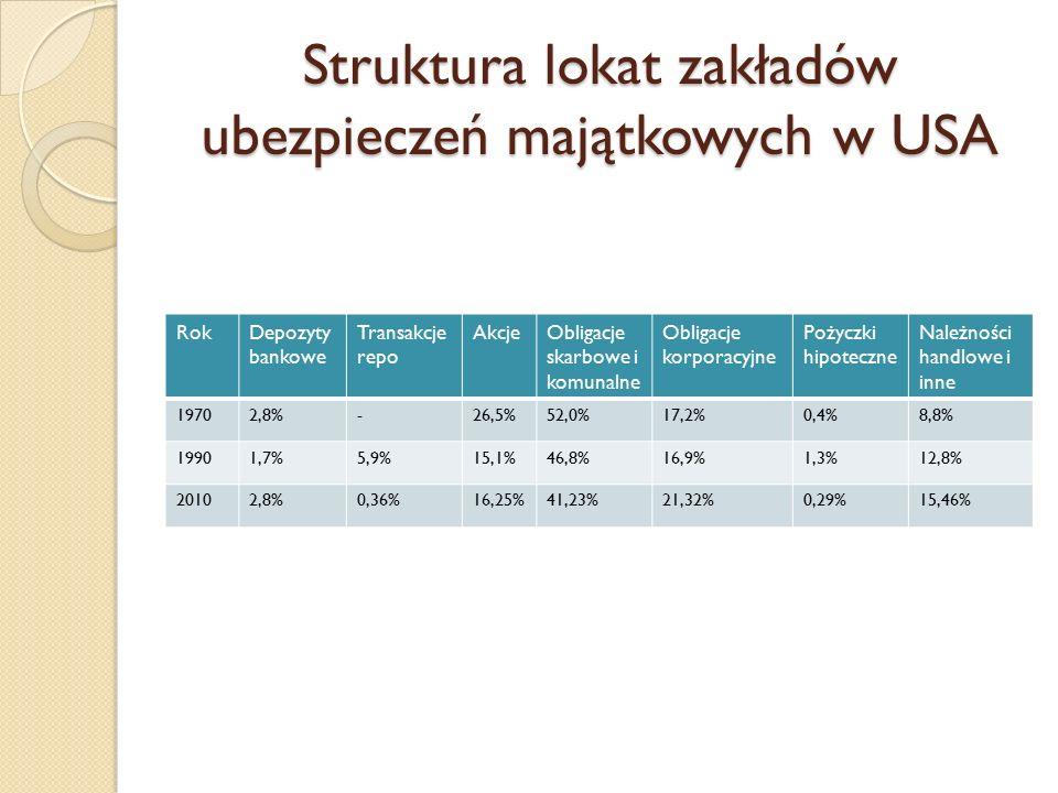 Struktura lokat zakładów ubezpieczeń majątkowych w USA RokDepozyty bankowe Transakcje repo AkcjeObligacje skarbowe i komunalne Obligacje korporacyjne Pożyczki hipoteczne Należności handlowe i inne 19702,8%-26,5%52,0%17,2%0,4%8,8% 19901,7%5,9%15,1%46,8%16,9%1,3%12,8% 20102,8%0,36%16,25%41,23%21,32%0,29%15,46%