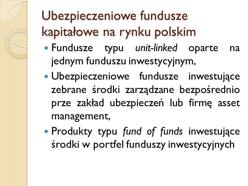 Ubezpieczeniowe fundusze kapitałowe na rynku polskim Fundusze typu unit-linked oparte na jednym funduszu inwestycyjnym, Ubezpieczeniowe fundusze inwestujące zebrane środki zarządzane bezpośrednio prze zakład ubezpieczeń lub firmę asset management, Produkty typu fund of funds inwestujące środki w portfel funduszy inwestycyjnych