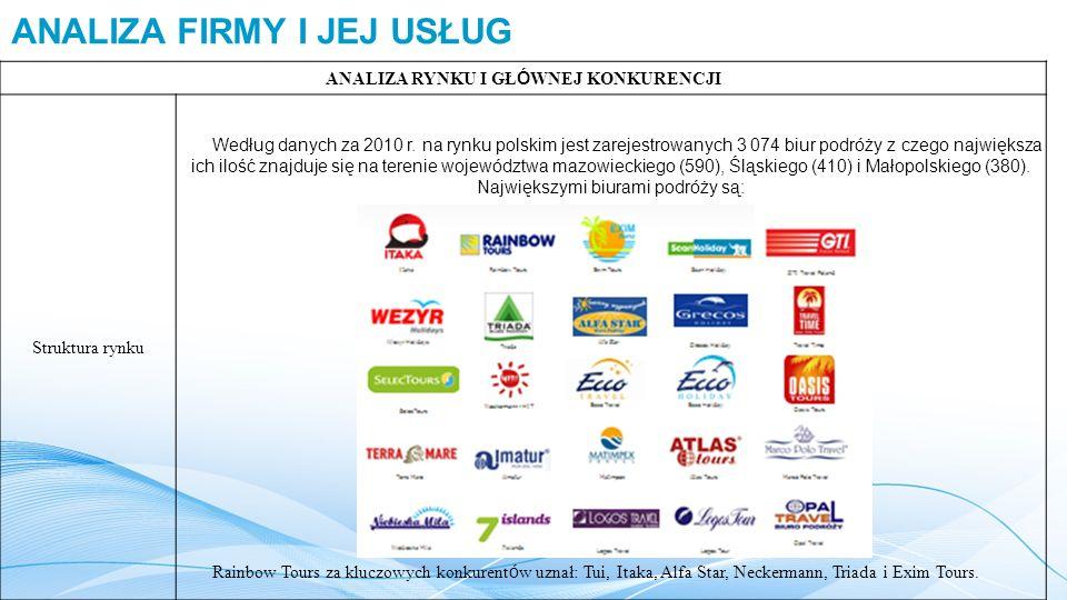 ANALIZA FIRMY I JEJ USŁUG ANALIZA RYNKU I GŁ Ó WNEJ KONKURENCJI Struktura rynku Według danych za 2010 r. na rynku polskim jest zarejestrowanych 3 074