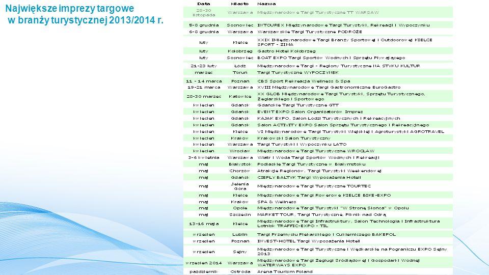 Największe imprezy targowe w branży turystycznej 2013/2014 r.