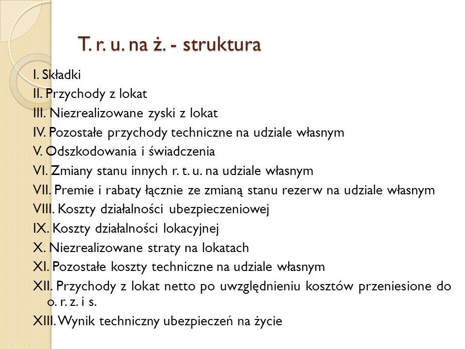 T. r. u. na ż. - struktura I. Składki II. Przychody z lokat III. Niezrealizowane zyski z lokat IV. Pozostałe przychody techniczne na udziale własnym V