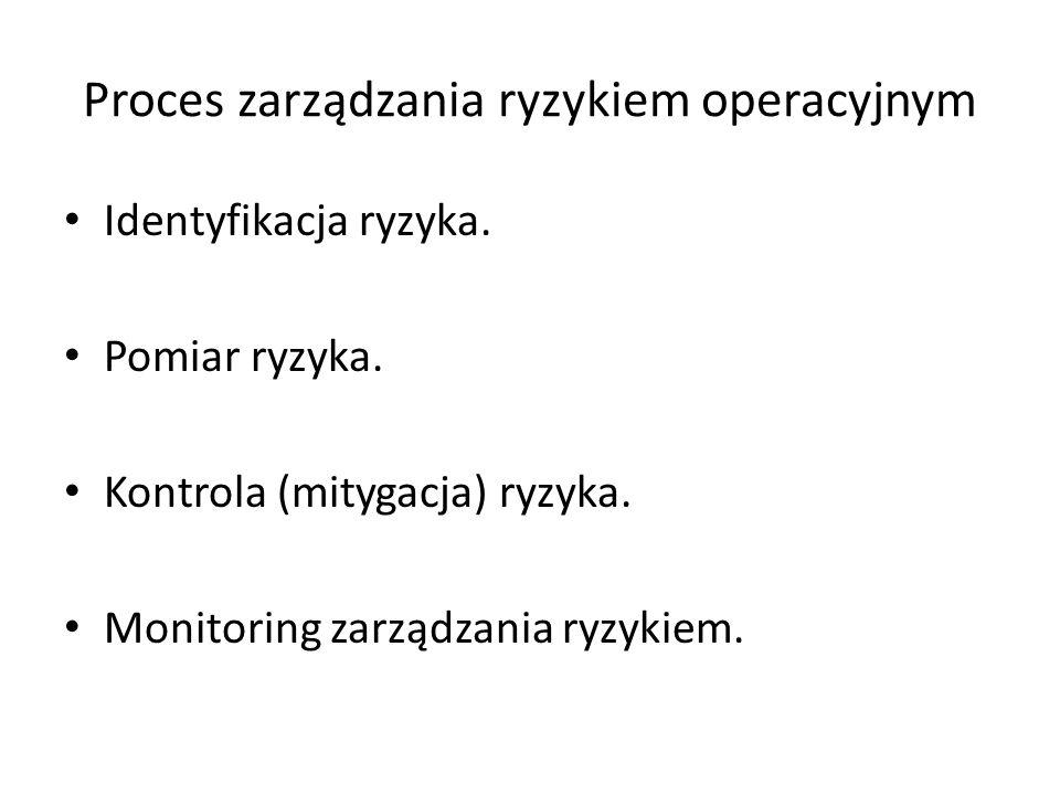 Proces zarządzania ryzykiem operacyjnym Identyfikacja ryzyka.