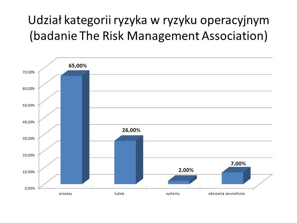 Udział kategorii ryzyka w ryzyku operacyjnym (badanie The Risk Management Association)