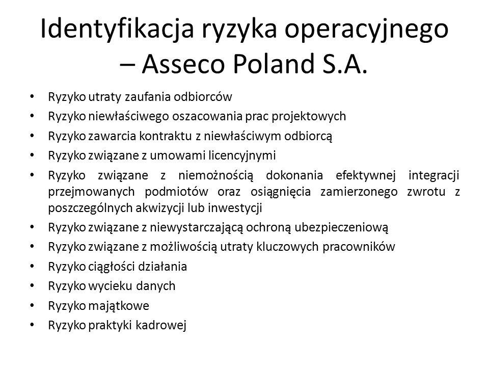 Identyfikacja ryzyka operacyjnego – Asseco Poland S.A.