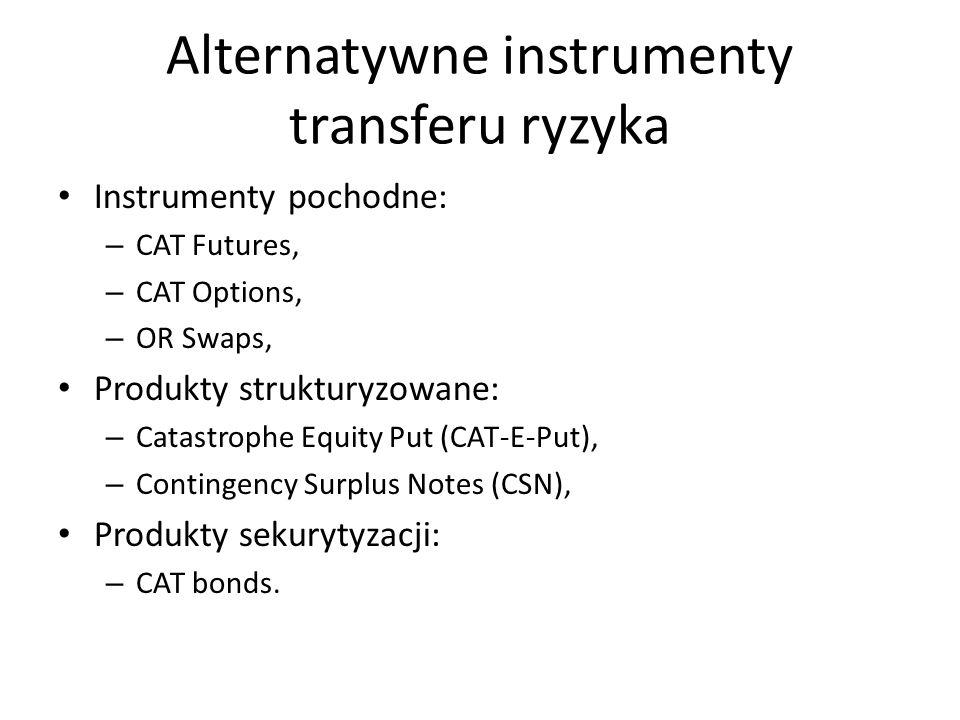 Alternatywne instrumenty transferu ryzyka Instrumenty pochodne: – CAT Futures, – CAT Options, – OR Swaps, Produkty strukturyzowane: – Catastrophe Equity Put (CAT-E-Put), – Contingency Surplus Notes (CSN), Produkty sekurytyzacji: – CAT bonds.