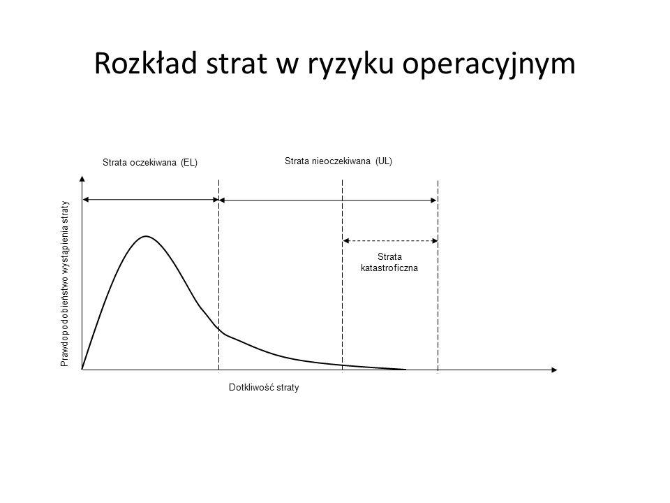 Rozkład strat w ryzyku operacyjnym Prawdopodobieństwo wystąpienia straty Dotkliwość straty Strata oczekiwana (EL) Strata nieoczekiwana (UL) Strata katastroficzna
