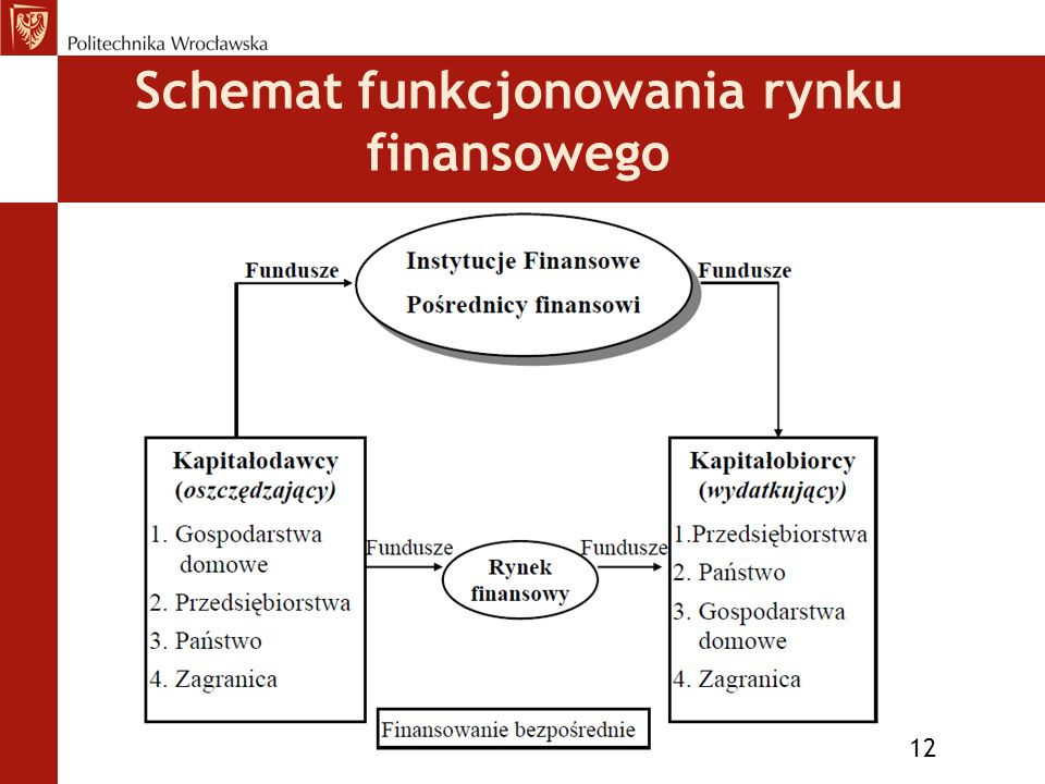 Schemat funkcjonowania rynku finansowego 12