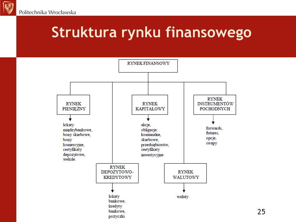 Struktura rynku finansowego 25