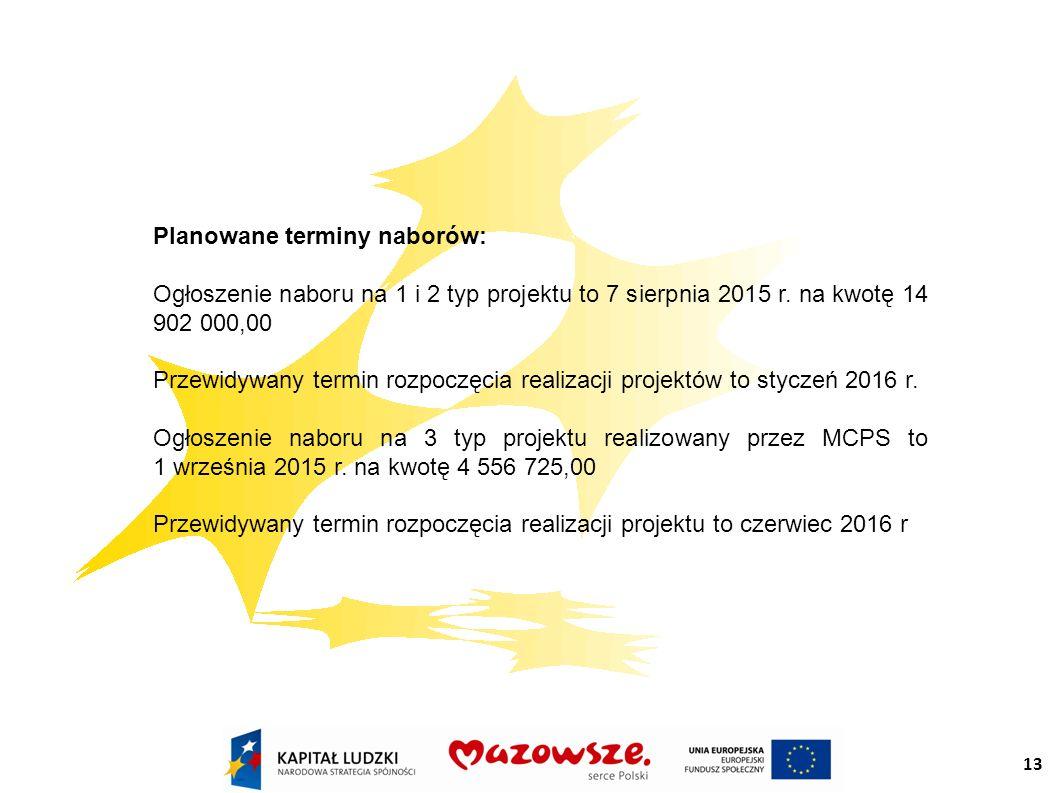 13 Planowane terminy naborów: Ogłoszenie naboru na 1 i 2 typ projektu to 7 sierpnia 2015 r.